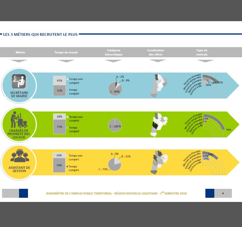 be70fd405be Consulter le baromètre de l ETP du 2nd semestre 2017 région  Nouvelle-Aquitaine